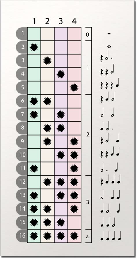 drum rhythm pattern generator songwriting rhythm patterns songwriting melody techniques
