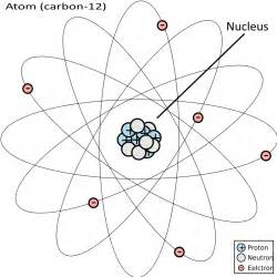 How Many Protons In Carbon 12 Clipart Atom Carbon 12
