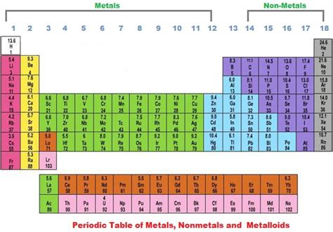 How Many Elements Are There In The Periodic Table by Periodic Table Being Curious
