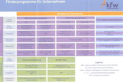 kfw bank kredit die kfw f 246 rderprogramme im 220 berblick