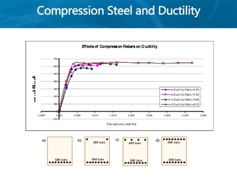 ce section ce 72 52 lecture 4 ductility of cross sections