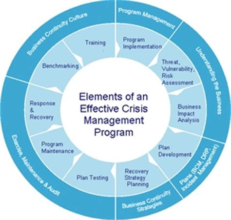 business continuity plan crisis management plan