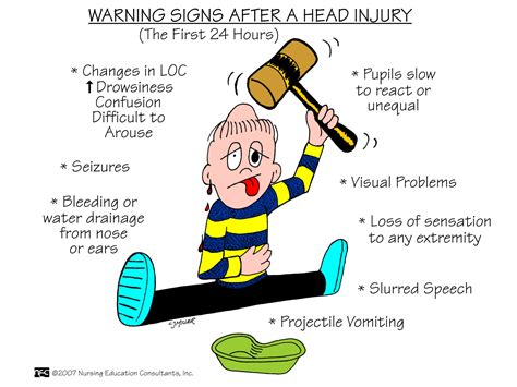 Warning Signs After Section by Warning Signs After A Injury Nursing Mnemonics And