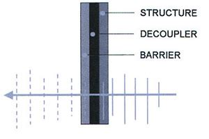 Mass Barrier Ceiling by Mass Loaded Vinyl Barrier With Decoupler