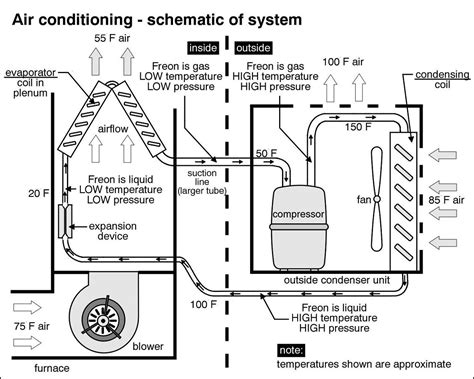 parts of a central air conditioner diagram central air how central air works diagram