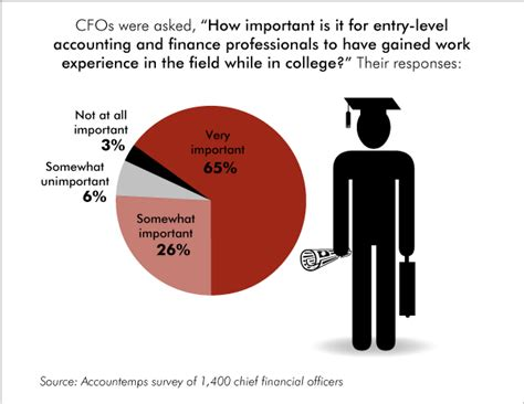 Why Work Experience Is Important For Mba by Welcome To Pr 2014