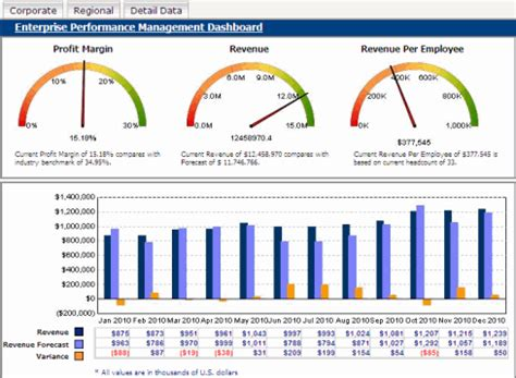 Supplier Shema Top By Hana about designing dynamic enterprise dashboards