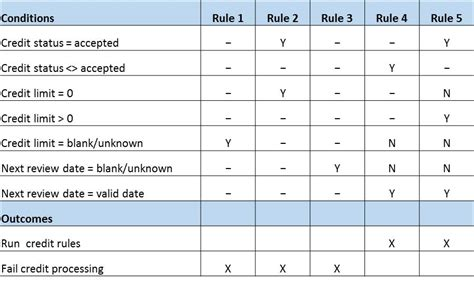 i decision tables seilevel software