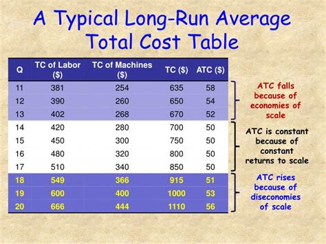 Total Table by Ppt Technical Efficiency And Economic Efficiency