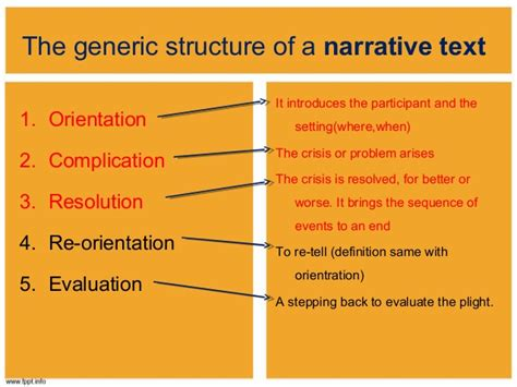generic structure short biography narrative text