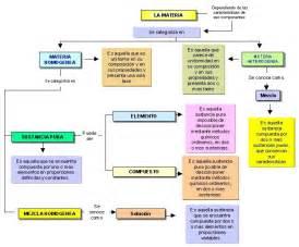 En el siguiente mapa conceptual encontraras una sintesis de los
