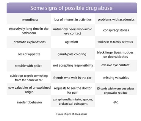 Signs And Symptoms Of And Detox by Signs Of Prescription Abuse