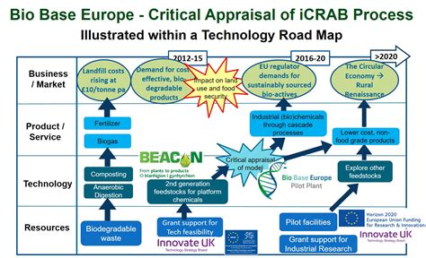 technology road map presentation of icrab technology road map at efib 2016