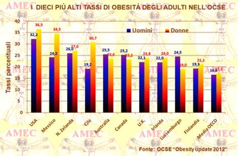 articolo di giornale sull alimentazione notiziario ottobre 2012 n 176 9 complessit 192 dell obesit 192 l