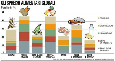 spreco alimentare nel mondo legge anti spreco approvata cibo e farmaci non vanno