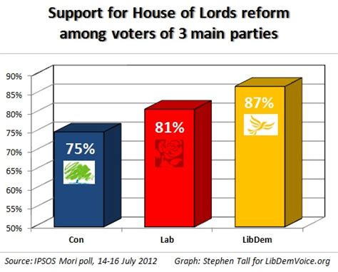 How Many Series Of House Is There The Graph Which Shows How Many Labour And Libdem