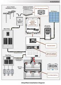 pin by iron edison battery co on grid system design