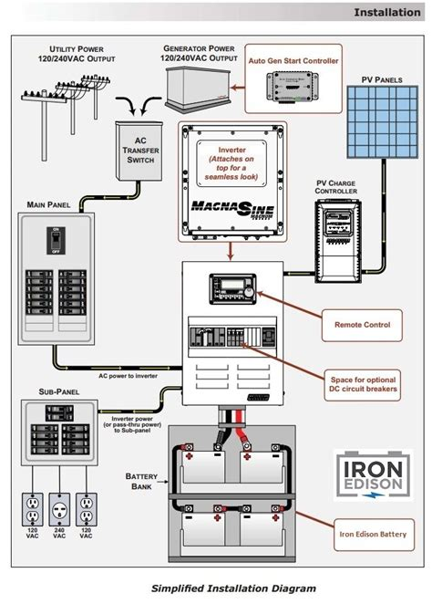 layout grid off iron edison off grid system design wiring diagram off