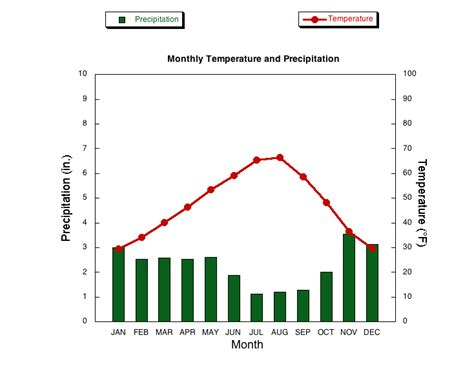 moscow temperature annual climatology moscow id