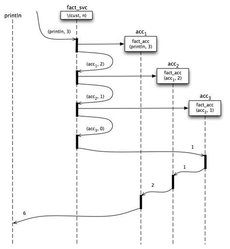 javascript actor pattern figure 2