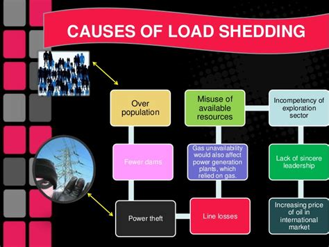 What Causes Load Shedding is the load shedding a proper decision for controlling