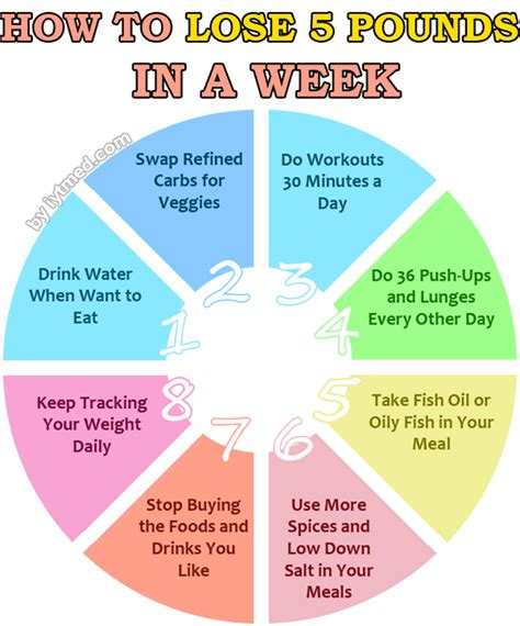 weight loss 5 pounds per week how to lose 5 pounds in a week start now iytmed