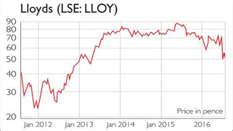 lloyds bank price lloydss price forex trading