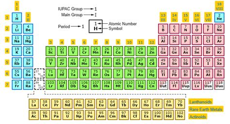 Groups In Periodic Table by Numbers Periodic Table The Development Of Periodic