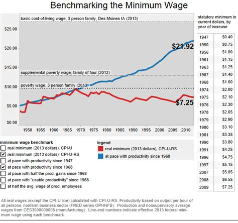 calculate minimum wage dashed hopes for increase in federal minimum wage may be