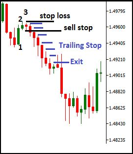 candlestick pattern stop loss 3rd short candlestick forex trading strategy
