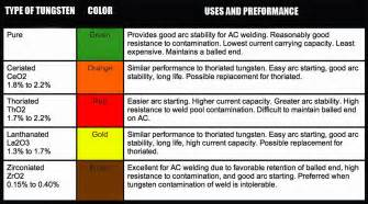 welding codes and questions from your cwi color coding