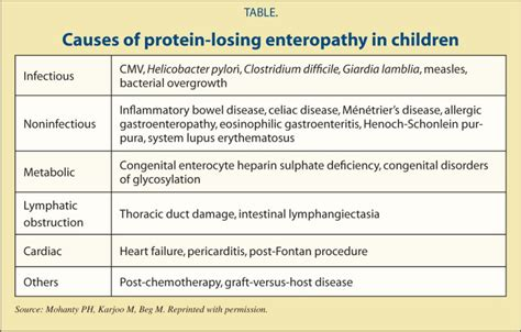 protein losing enteropathy unique cause of generalized edema in an adolescent