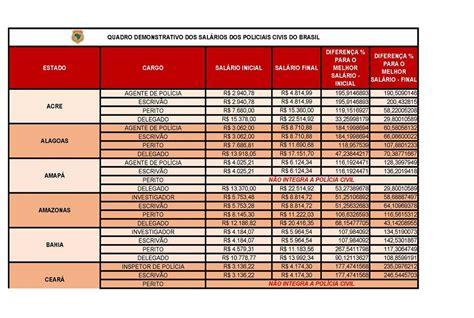 aumento salarial paras policia civil de sp 2016 opera 231 227 o carreiras policiais tabelas comparativas