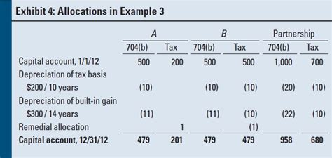 section 704 c partnership capital account revaluations an in depth look