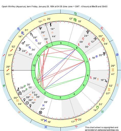 oprah winfrey traits birth chart oprah winfrey aquarius zodiac sign astrology