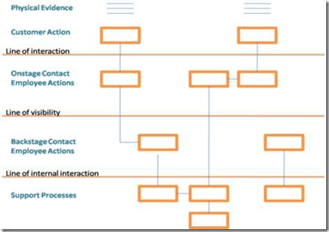 Service Design Blueprint Service Blueprint Template Free