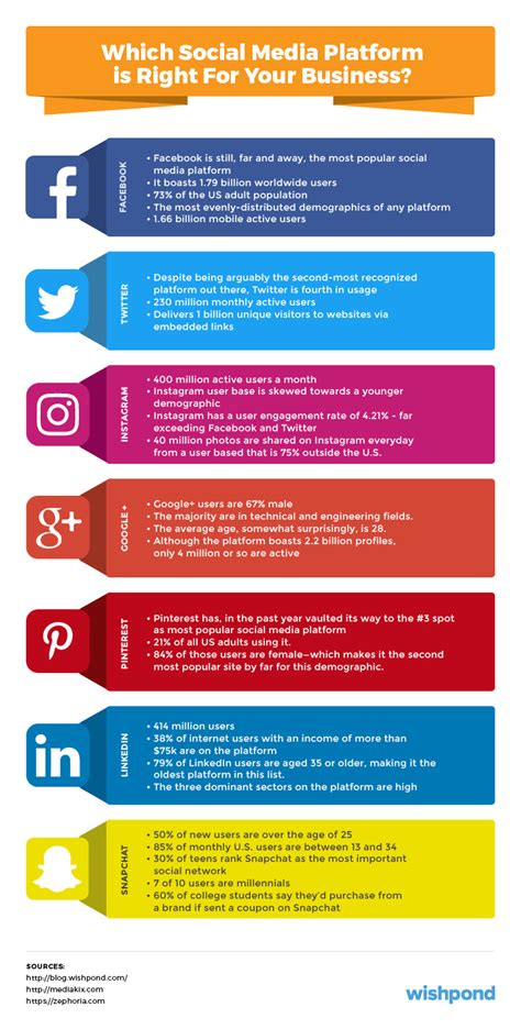 social media plans template social media marketing plan an 11 step template