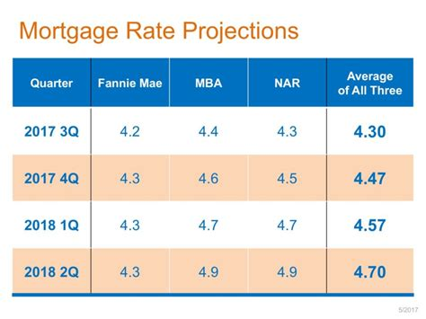 Mba Mortgage Interest Rates by Houses In Charleston Sc Housing Affordability Pam Marshall