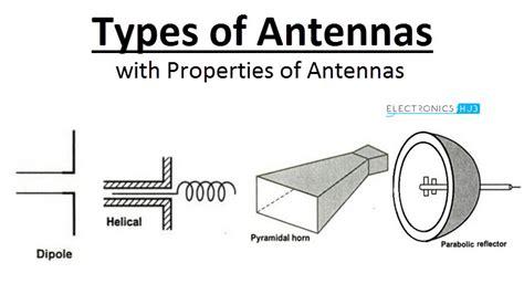 antenna   types  antennas characteristics  antenna