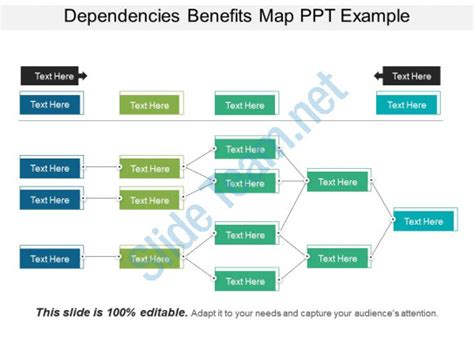 benefits map template dependencies benefits map ppt exle powerpoint shapes