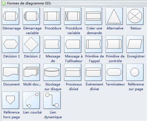 signification diagramme de flux diagramme sdl langage de description et de sp 233 cification