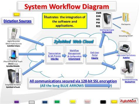 system workflow zylomed transcription documentation automation services