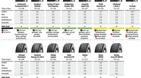 Ganzjahresreifen Test 2012 Adac by 205 55 R16 Reifen Testberichte