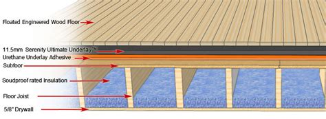 Which Floor Underlayment For Engineered Hardwood - serenity ultimate underlay for floated or glued wood