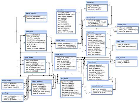 sql list tables in database sql exercises on soccer database exercises practice