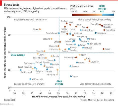 Of Pisa Mba Reviews by Competitiveness At School May Not Yield The Best