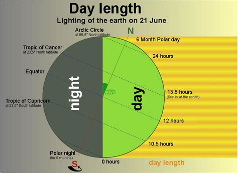 s day length general climate zones meteoblue