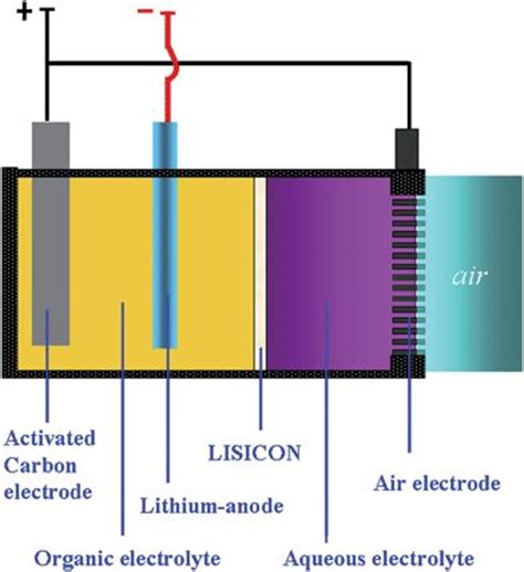 based capacitor a schematic structure representation of the lithium air capacitor battery based on a hybrid