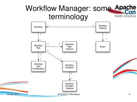 apache workflow engine wengines workflows and 2 years of advanced data