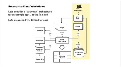 design pattern hadoop pattern an open source project for migrating predictive